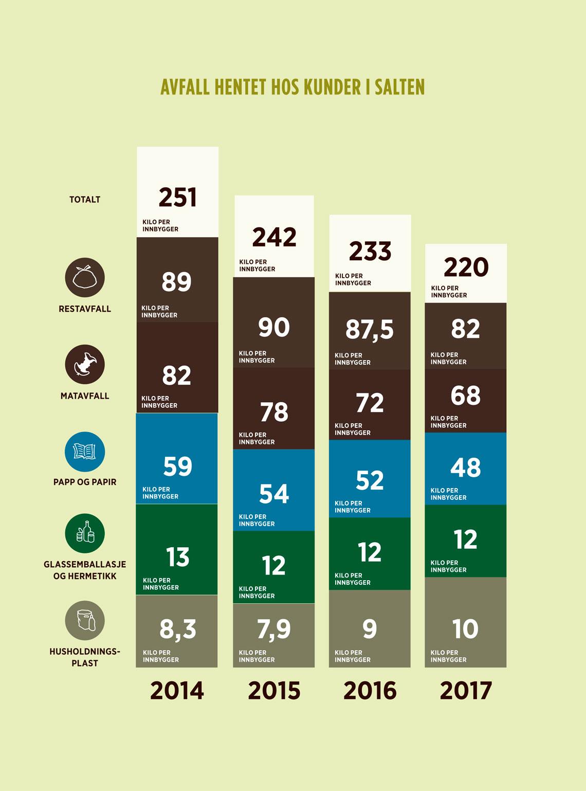Tabell som viser avfallsmengdene